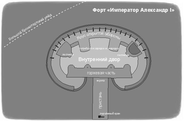 План форта Александр