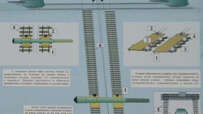 Схема подъема стволов на батарею